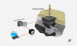 Boiler Feed Monitor and control System